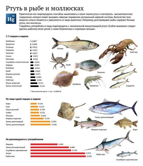 содержание трути в других рыбах